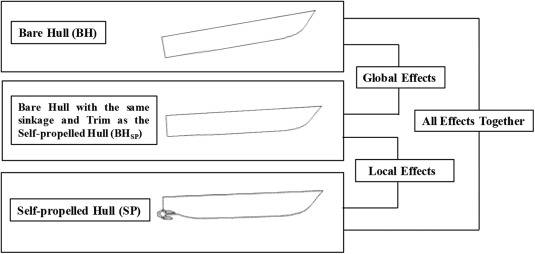 Analysis of the thrust deduction in waterjet propulsion