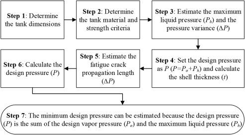 New methodology for estimating the minimum design vapor