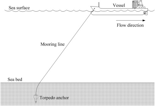 Vertical Holding Capacity Of Torpedo Anchors In Underwater Cohesive