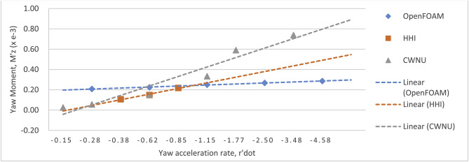 Estimation of hydrodynamic derivatives of a container ship