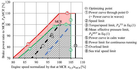 Estimation of full-scale ship manoeuvring motions from free