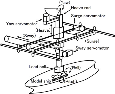 Estimation Of Full Scale Ship Manoeuvring Motions From Free Running