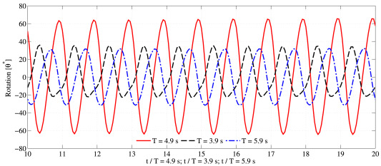 Modeling of wave energy converters by GPUSPH and Project