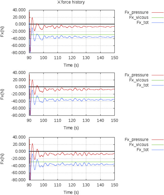 Uncertainty analysis in ship resistance prediction using OpenFOAM