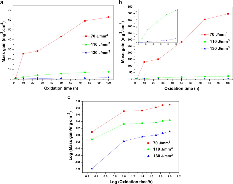 Selective laser melting additive manufactured inconel 718 superalloy a square b cubic and c logarithmic mass gain versus oxidation time or logarithmic time plots of slm processed inconel 718 parts under various ccuart Gallery