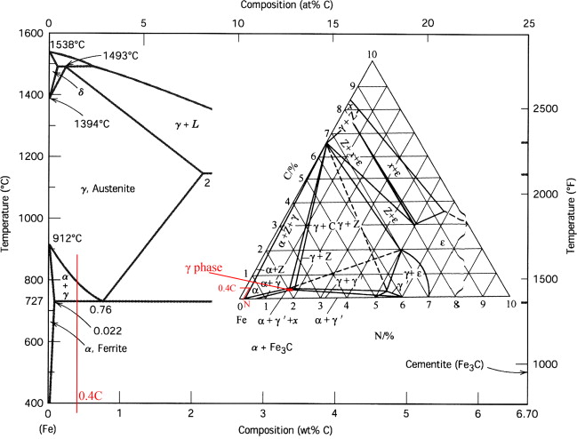 Surface properties of low alloy steel treated by plasma ironiron carbide phase diagram with fecn ternary phase diagram at 565 c 31 ccuart Images