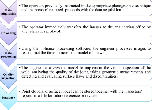 Procedure for quality inspection of welds based on macro