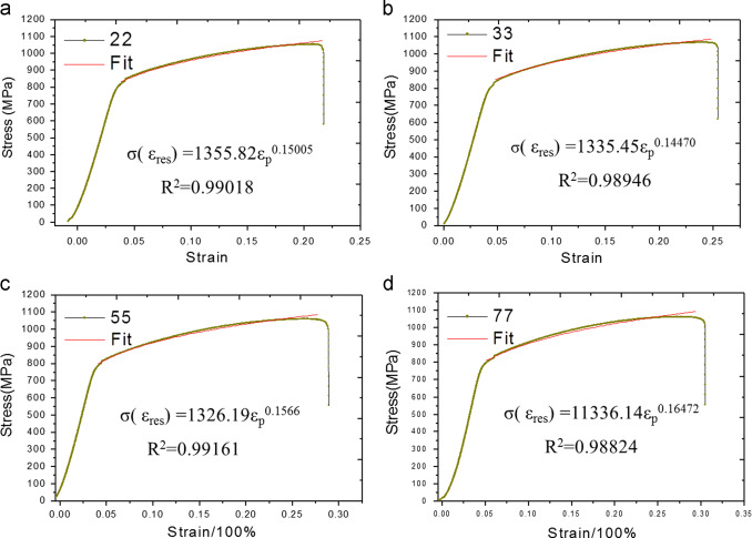 Study on the microstructure mechanical property and residual stress tensile stressstrain curves of slm inconel 718 alloys and their power low fitted curves according to k p n mpa ccuart Gallery