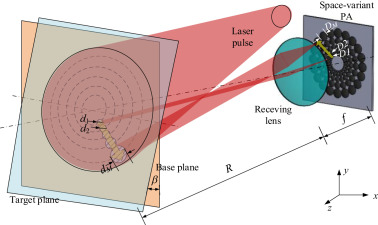 Modeling and simulations of three-dimensional laser imaging