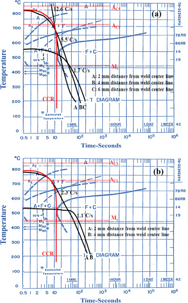High power laser welding of thick steel plates in a horizontal butt cct diagram of a36 steel showing the cooling curves obtained by measuring temperatures by the thermocouples for the a alw and b lwacw ccuart Images