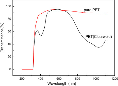Absorption wavelength spectrum for different materials: glass, metal and others.