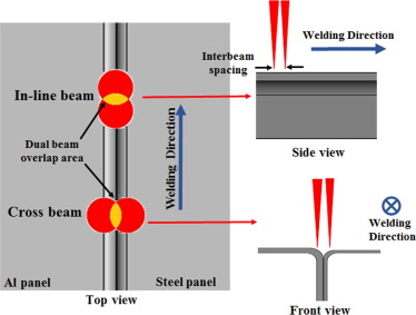 Effect Of Dual Laser Beam On Dissimilar Welding Brazing Of Aluminum To Galvanized Steel Sciencedirect