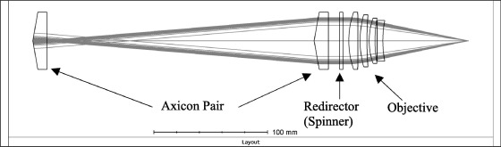 Analytical and practical implementation of anamorphic beam shaping