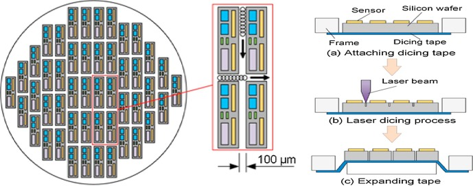 Multilayer stack materials on silicon-based wafer dicing