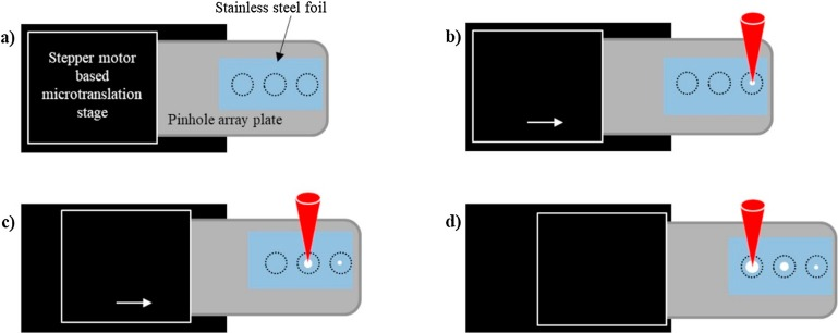 Development of an auto-interchangeable multi-pinhole array for