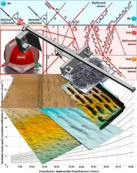 The Development of a new virtual croplands erosion measurement