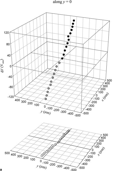 Liquid Crystal Lens With Focus Movable In Focal Plane