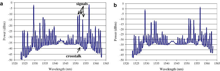 Experimental studies of the WDM signal crosstalk in two-pump