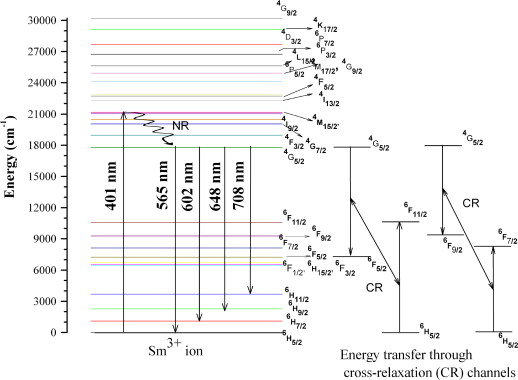 Hydrogen Energy Level Diagram For Partial Search For Wiring Diagrams