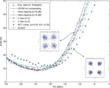 Performance improvement of a SOA-based coherent optical-OFDM