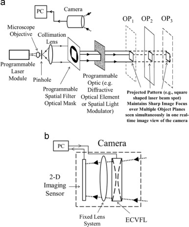Active Depth From Defocus System Using Coherent Illumination And A