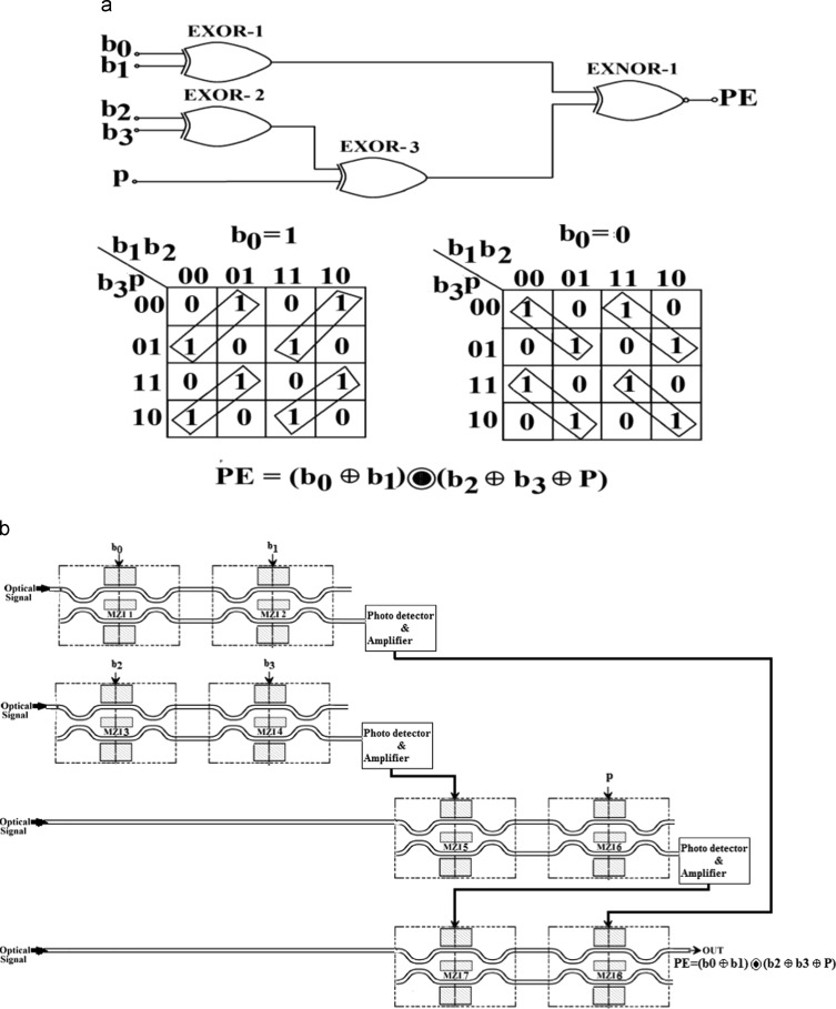 design of parity generator and checker circuit using electro optic  download full size image