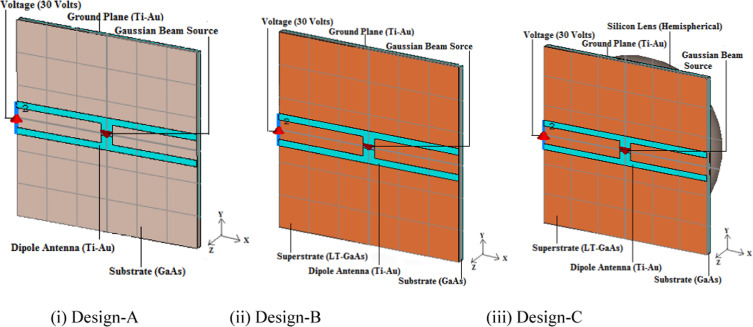 Analysis of highly directive photoconductive dipole antenna