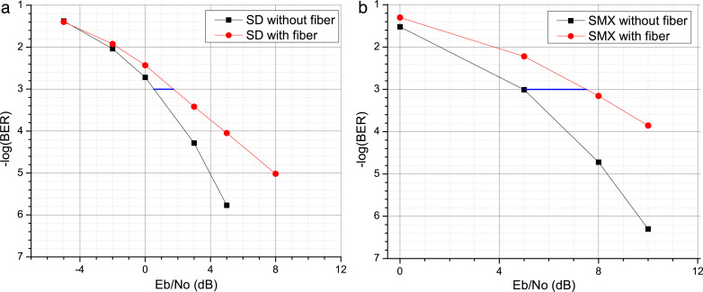 On the capacity of MIMO-OFDM based diversity and spatial