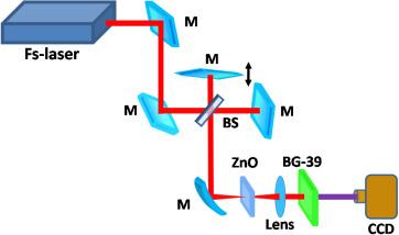 Fringe resolved autocorrelator for characterization of