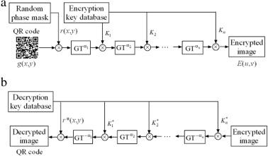 Optical image encryption using QR code and multilevel fingerprints