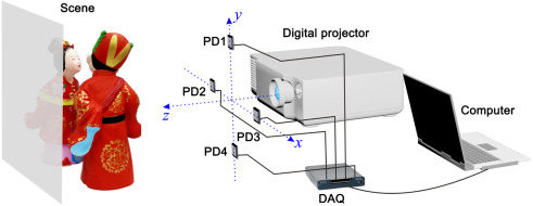 Shadow-free single-pixel imaging - ScienceDirect
