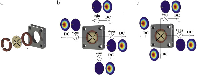 A 3D scanning laser endoscope architecture utilizing a