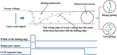 Research on streak tube imaging lidar based on photocathode range