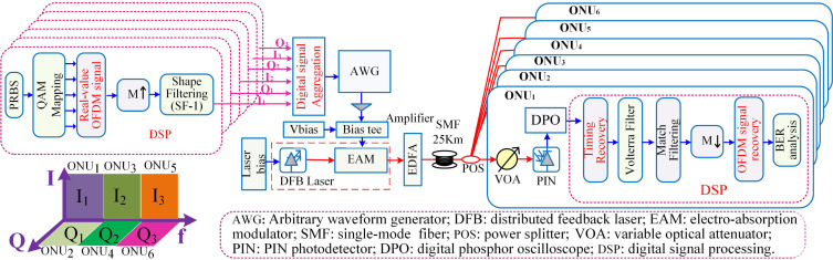 Power budget of 25-Gb/s digital orthogonal filter multiple