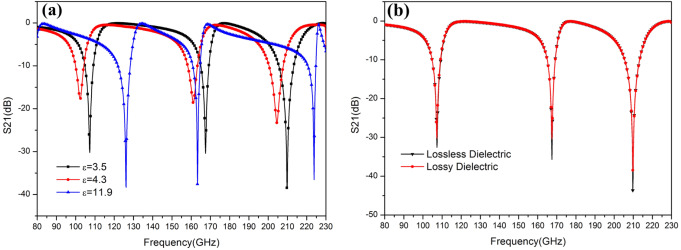 Investigating flexible band-stop metamaterial filter over THz