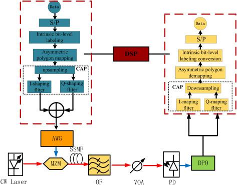 A probabilistic shaping method based on intrinsic bit-level labeling