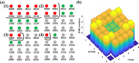QAM classification methods by SVM machine learning for