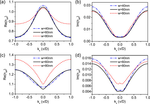 Self-focusing and self-bending of surface plasmons in longitudinally