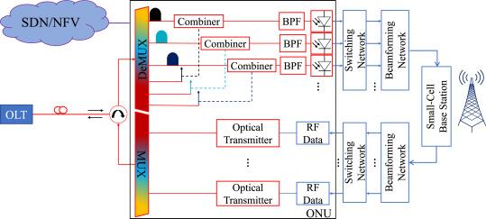 5G RAN architecture based on analog radio-over-fiber