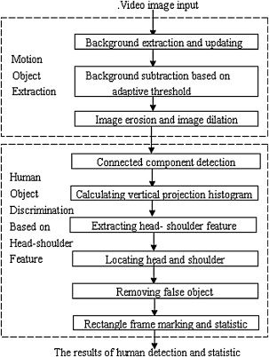 Head Motions Offer Better Way To Detect >> Human Detection Based On Motion Object Extraction And Head Shoulder