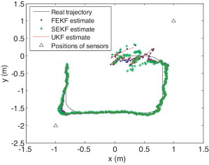 Unscented Kalman filter and its nonlinear application for tracking a