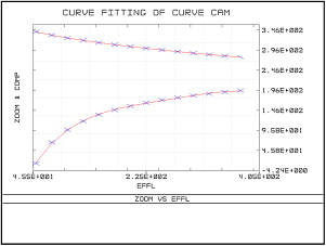 Optimum design of cam curve of zoom system based on Zemax