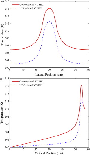 Thermal analysis of high-index-contrast grating (HCG)-based VCSEL