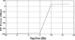 A novel approach for simultaneous millimeter wave generation and