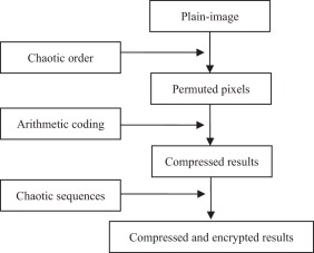 Encrypting the compressed image by chaotic map and