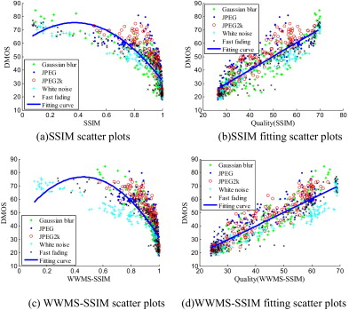 Multi-scale SSIM metric based on weighted wavelet