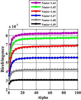 A new birefringence controlling technique using varying index