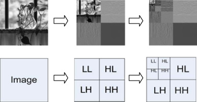 Performance and analysis of high capacity Steganography of