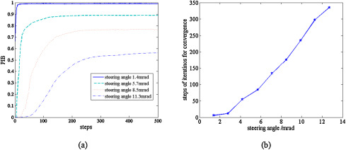 Numerical and experimental study on liquid crystal optical
