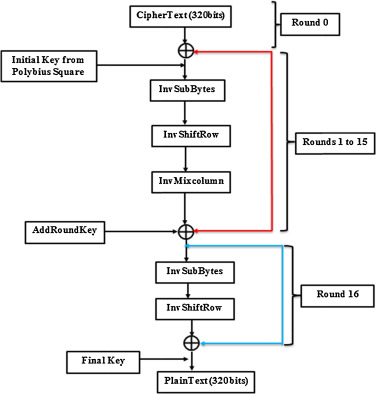 Development Of Modified Aes Algorithm For Data Security Sciencedirect